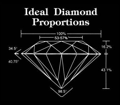Diamond Education at Fountain City Jewelers